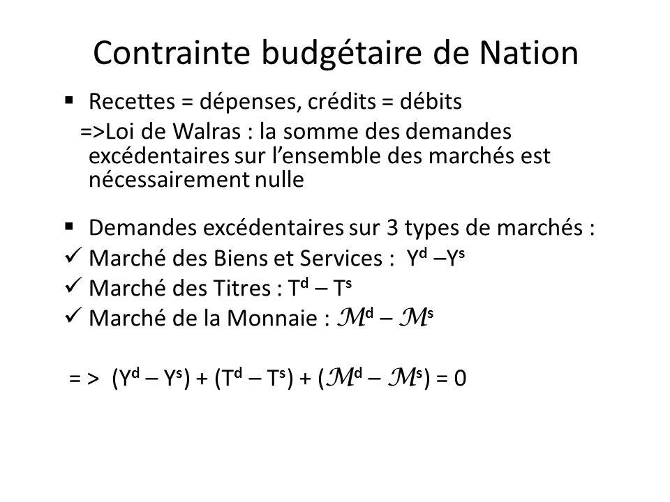 Contrainte budgétaire de Nation