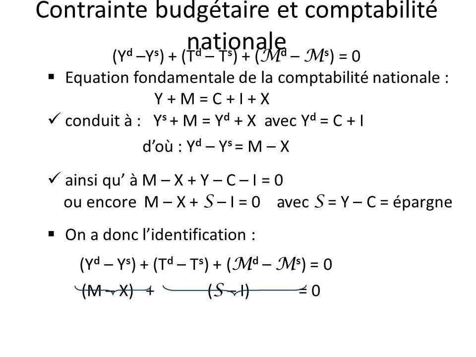 Contrainte budgétaire et comptabilité nationale