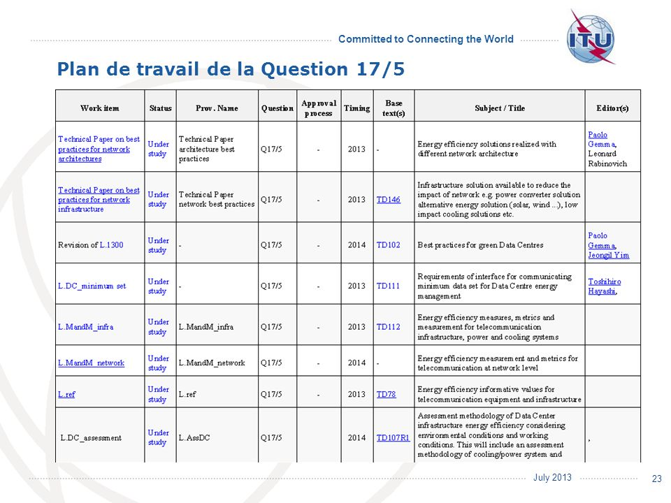 Plan de travail de la Question 17/5