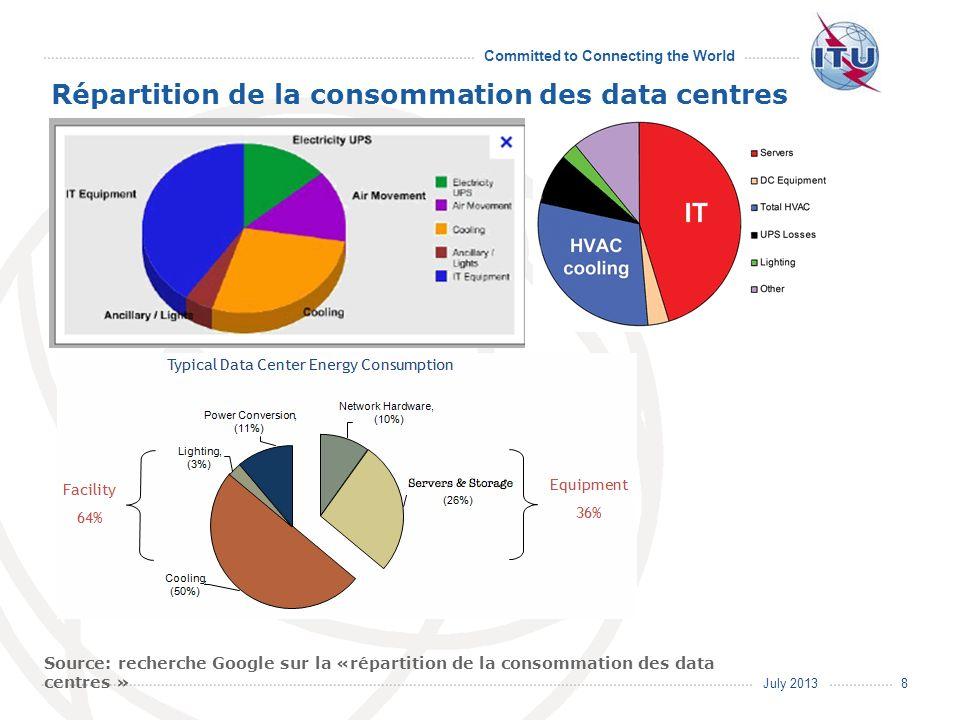 Répartition de la consommation des data centres