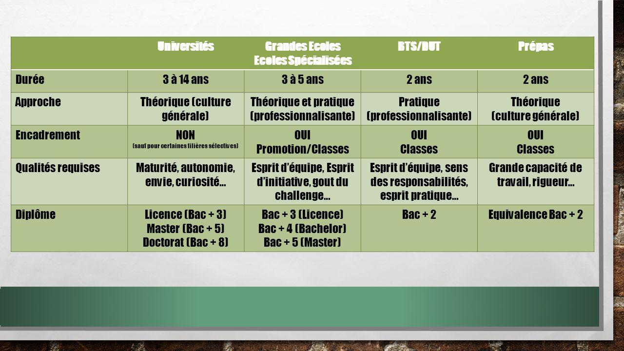 Universités Grandes Ecoles Ecoles Spécialisées BTS/DUT Prépas