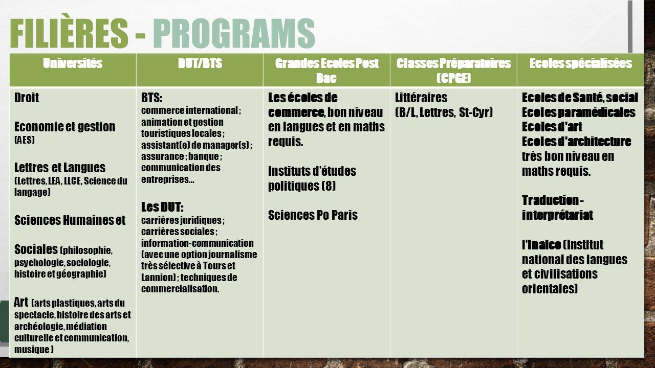 Grandes Ecoles Post Bac Classes Préparatoires (CPGE)