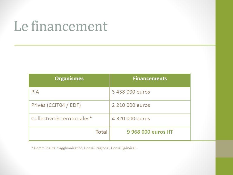 Le financement Organismes Financements PIA 3 438 000 euros