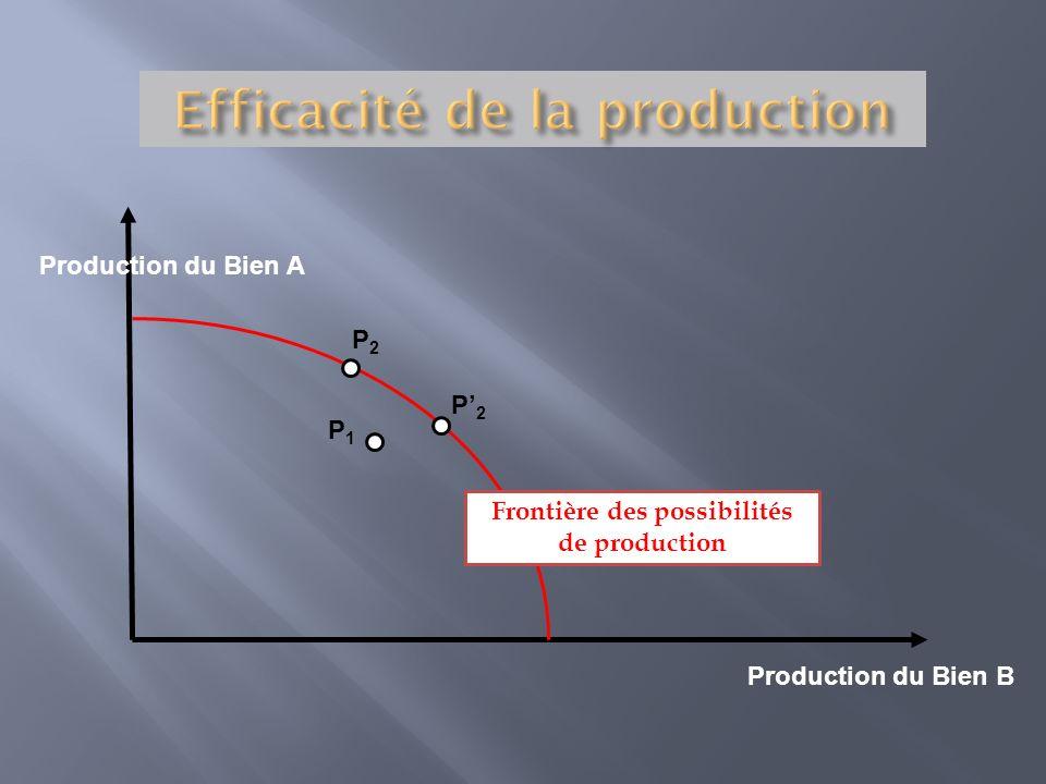 Efficacité de la production Frontière des possibilités de production