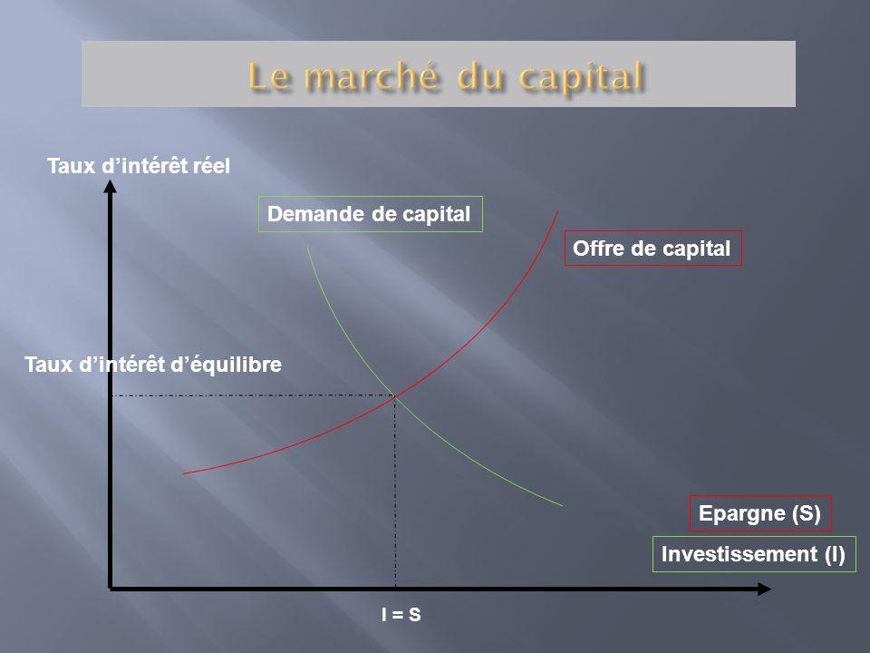 Le marché du capital I = S Taux d'intérêt réel Demande de capital