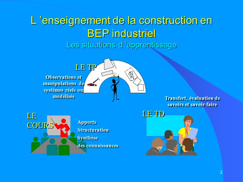 L 'enseignement de la construction en BEP industriel Les situations d 'apprentissage