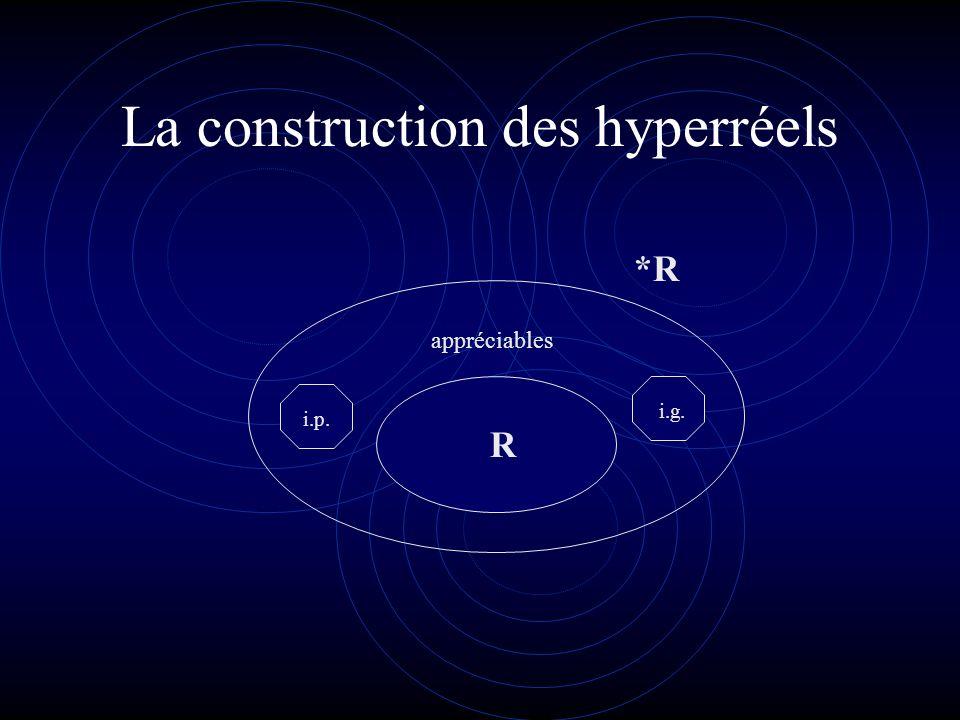 La construction des hyperréels
