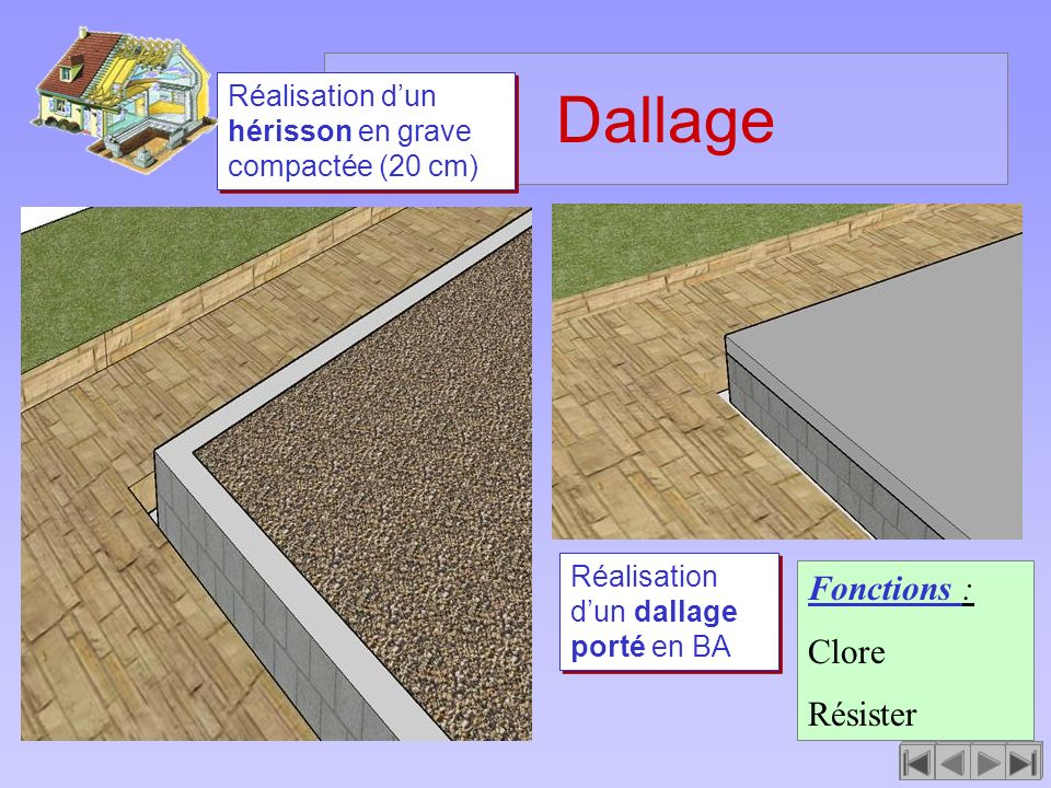Dallage Fonctions : Clore Résister