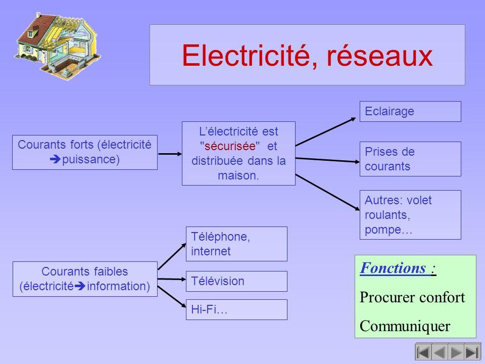Electricité, réseaux Fonctions : Procurer confort Communiquer
