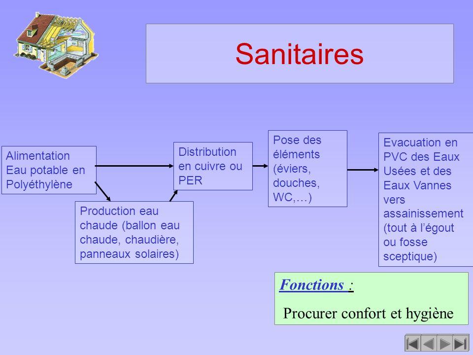 Sanitaires Fonctions : Procurer confort et hygiène