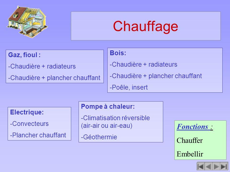 Chauffage Fonctions : Chauffer Embellir Bois: Gaz, fioul :