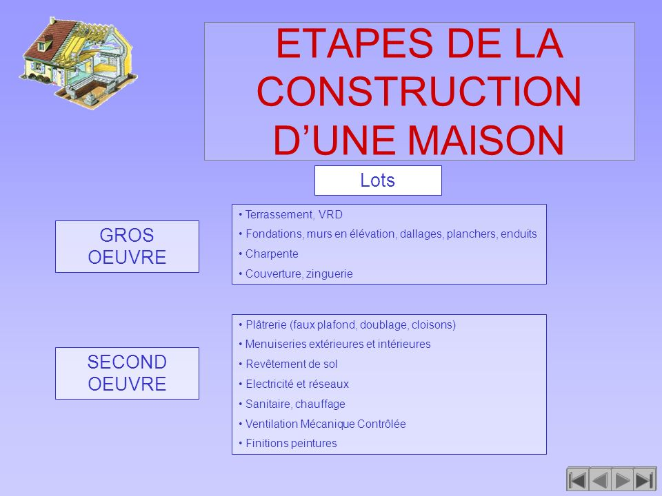 ETAPES DE LA CONSTRUCTION D'UNE MAISON