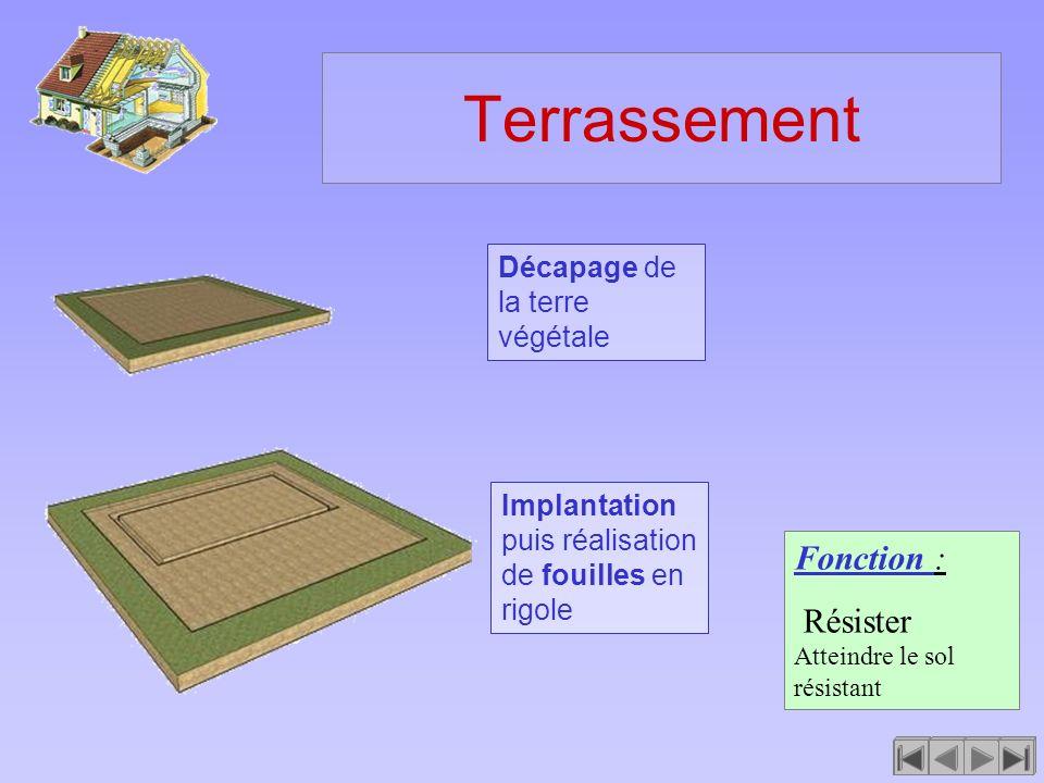 Terrassement Fonction : Résister Atteindre le sol résistant