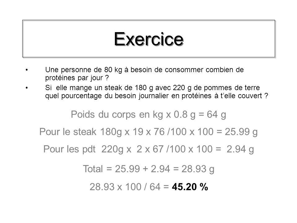 Poids du corps en kg x 0.8 g = 64 g