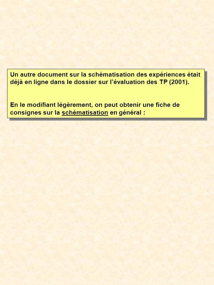 Un autre document sur la schématisation des expériences était déjà en ligne dans le dossier sur l'évaluation des TP (2001).