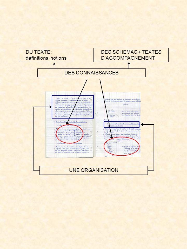 DU TEXTE : définitions, notions