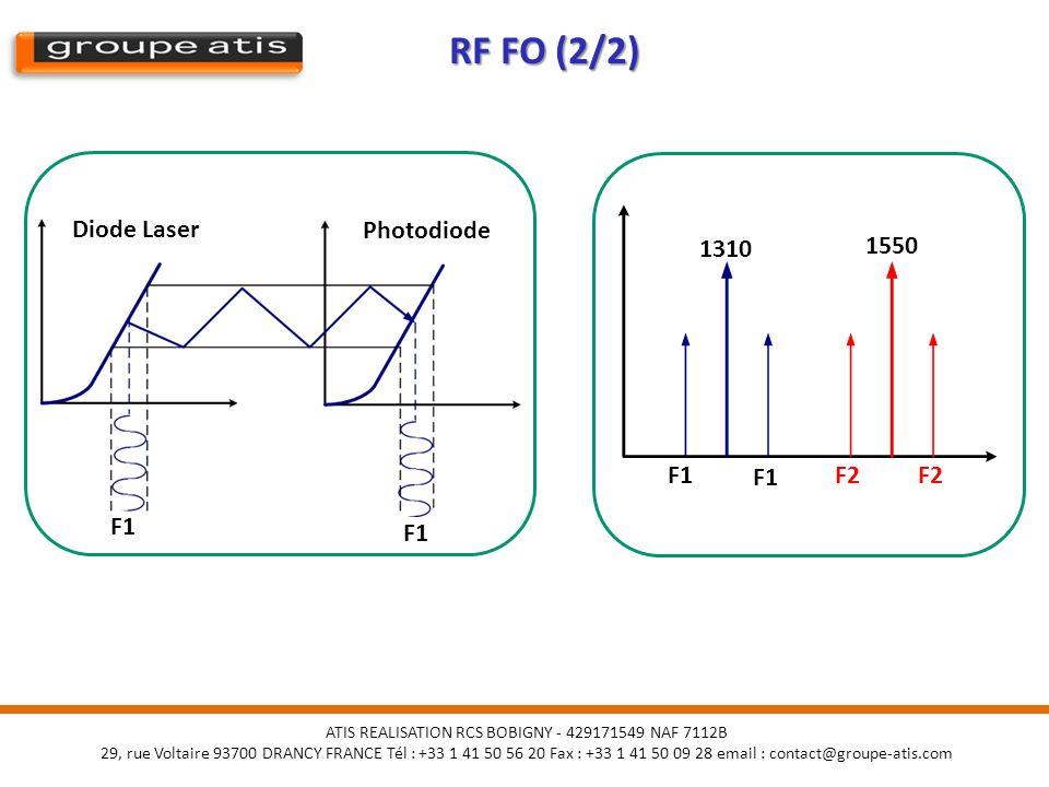 RF FO (2/2) Diode Laser Photodiode 1310 1550 F1 F1 F2 F2 F1 F1