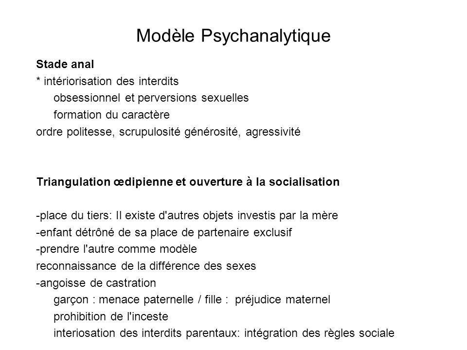 Modèle Psychanalytique