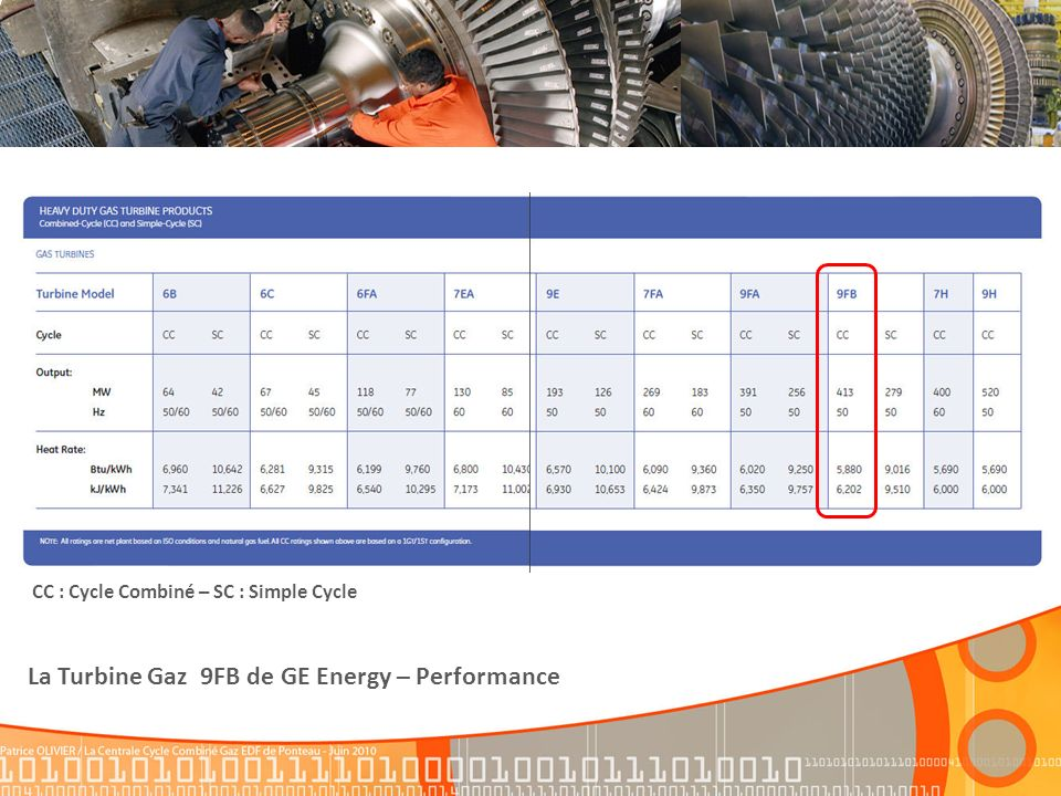 La Turbine Gaz 9FB de GE Energy – Performance