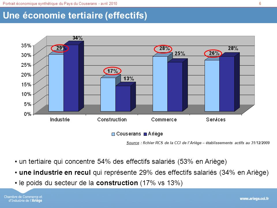 Une économie tertiaire (effectifs)