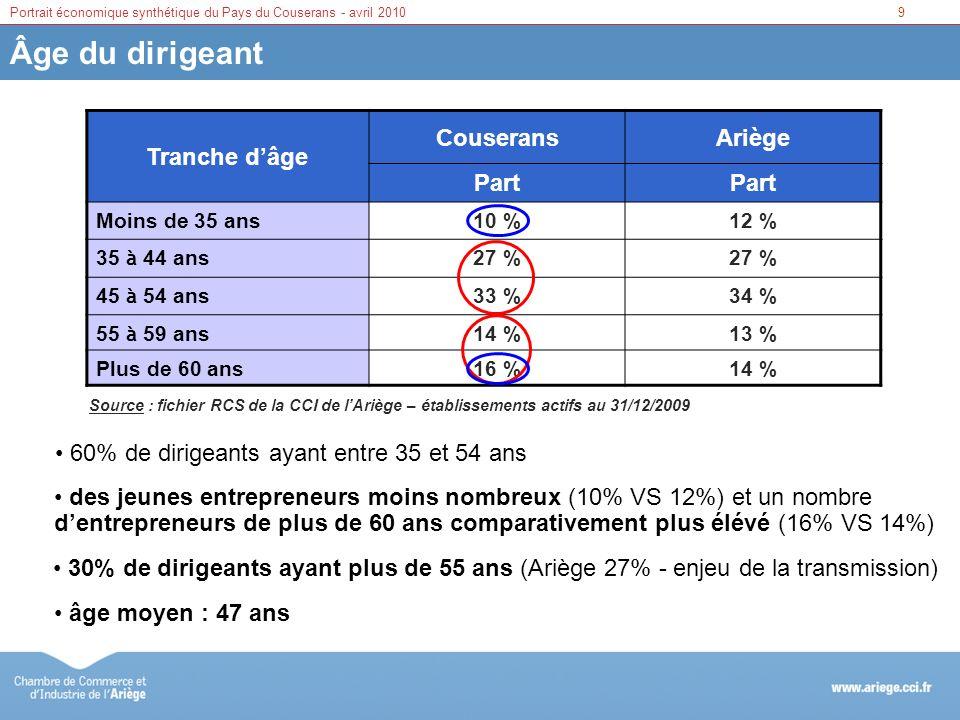Âge du dirigeant Tranche d'âge Couserans Ariège Part