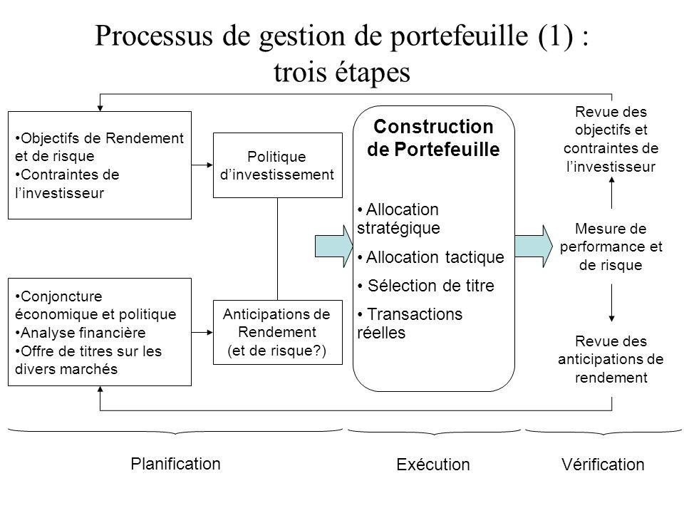 Processus de gestion de portefeuille (1) : trois étapes