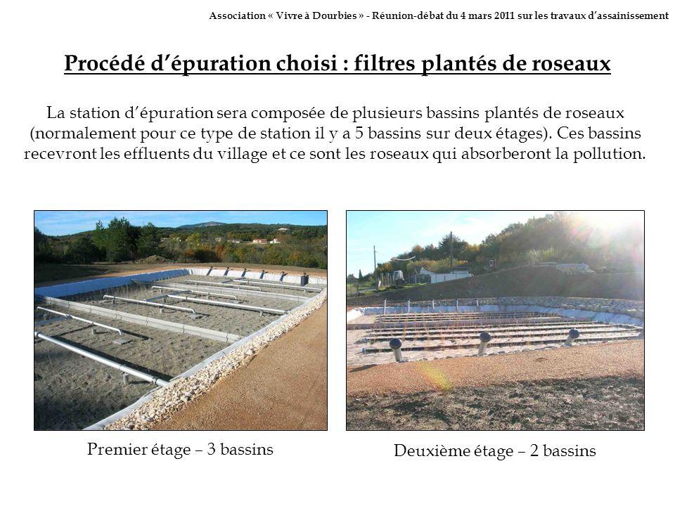 Procédé d'épuration choisi : filtres plantés de roseaux