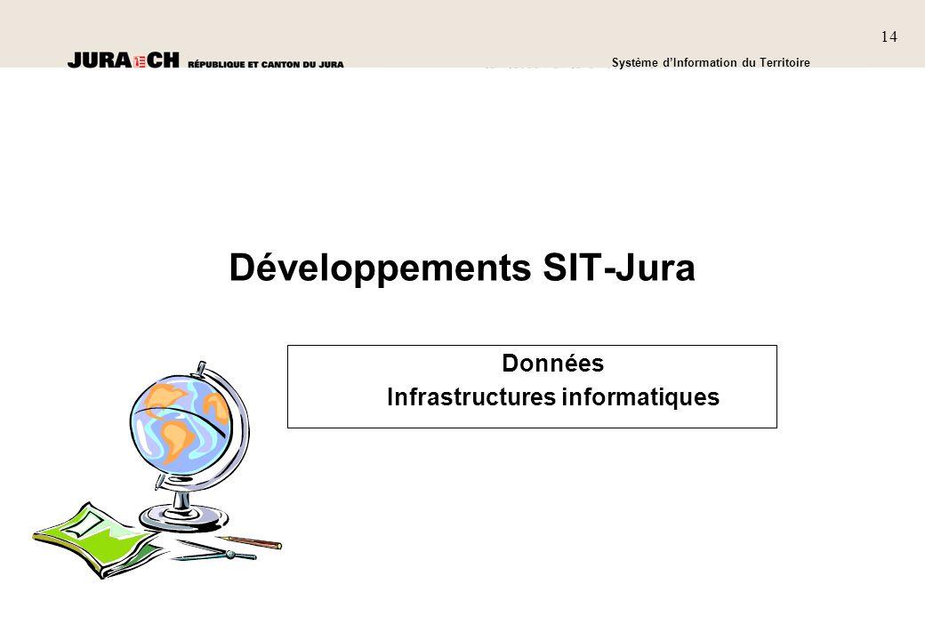 Développements SIT-Jura