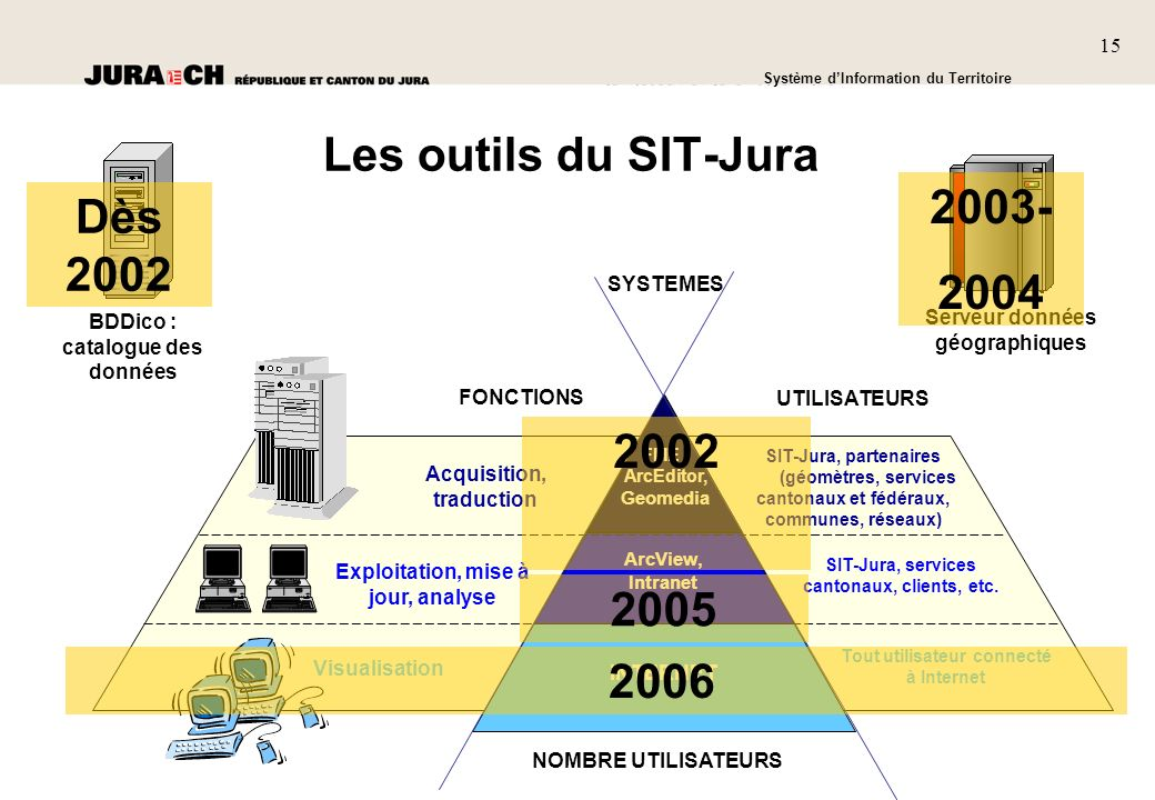 Les outils du SIT-Jura 2003- 2004 Dès 2002 2002 2005 2006