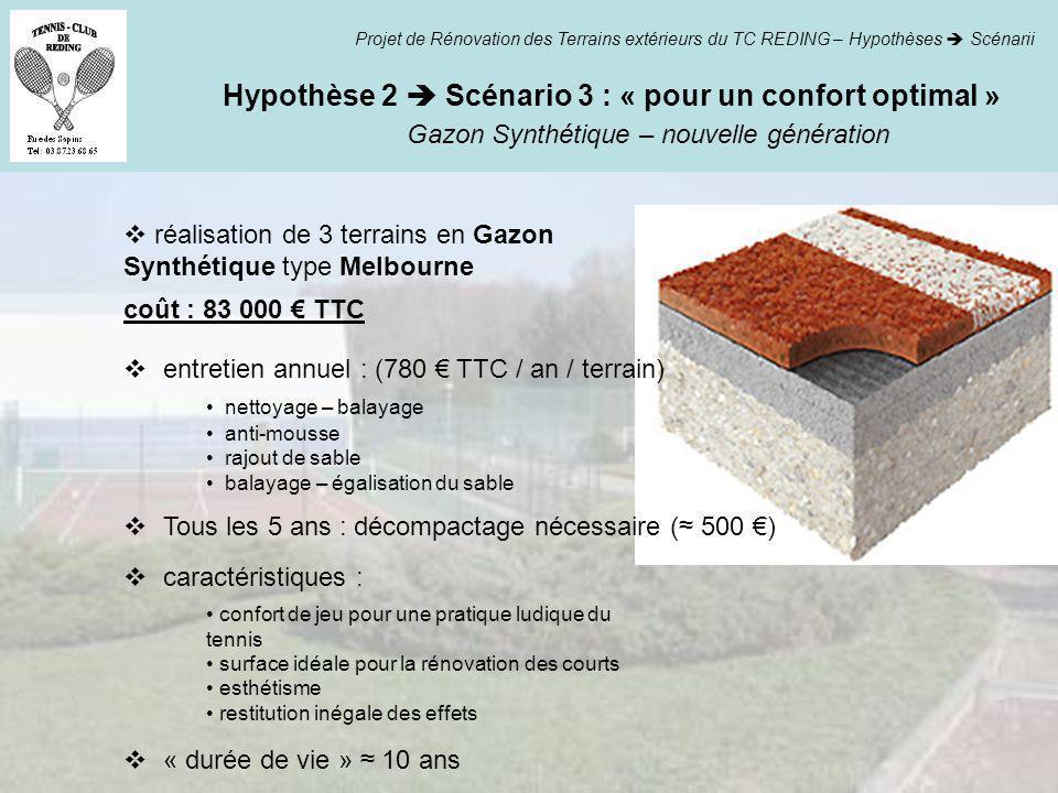 Hypothèse 2  Scénario 3 : « pour un confort optimal »