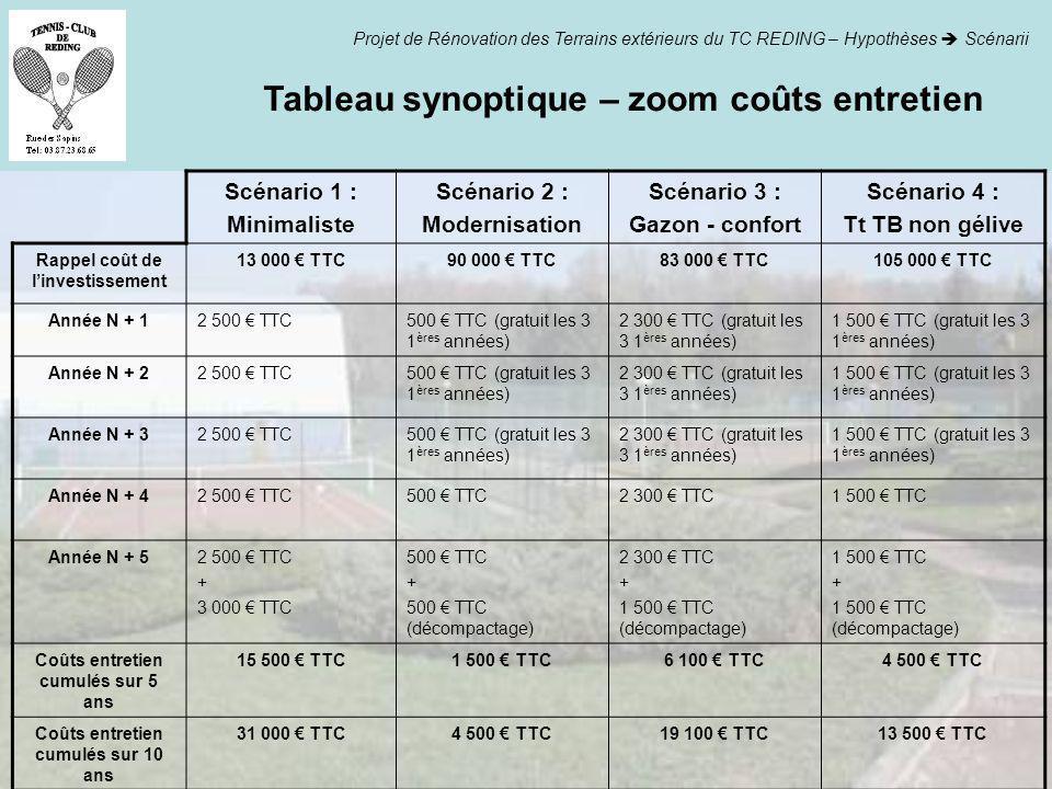 Tableau synoptique – zoom coûts entretien