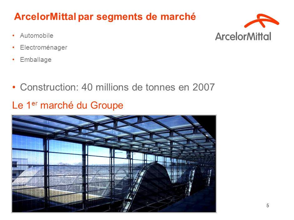 ArcelorMittal par segments de marché