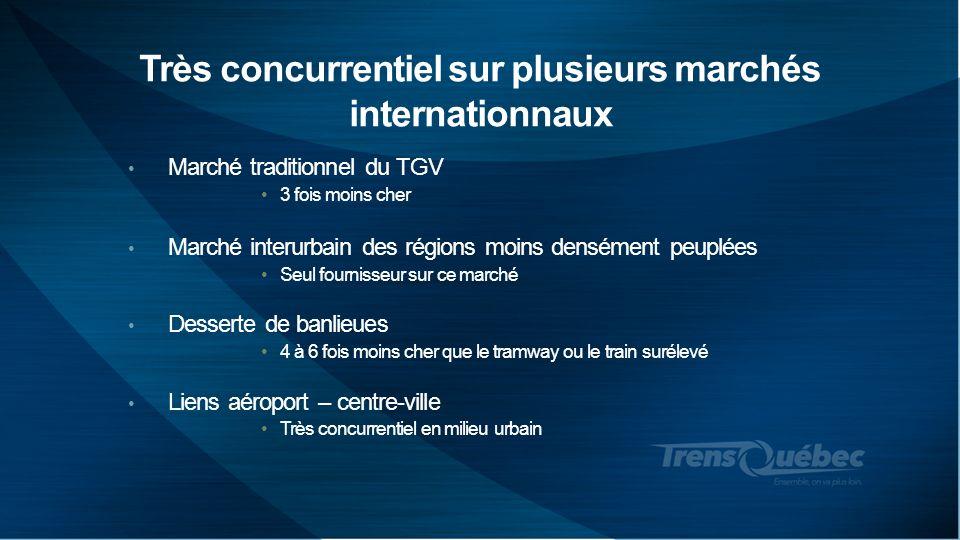Très concurrentiel sur plusieurs marchés internationnaux