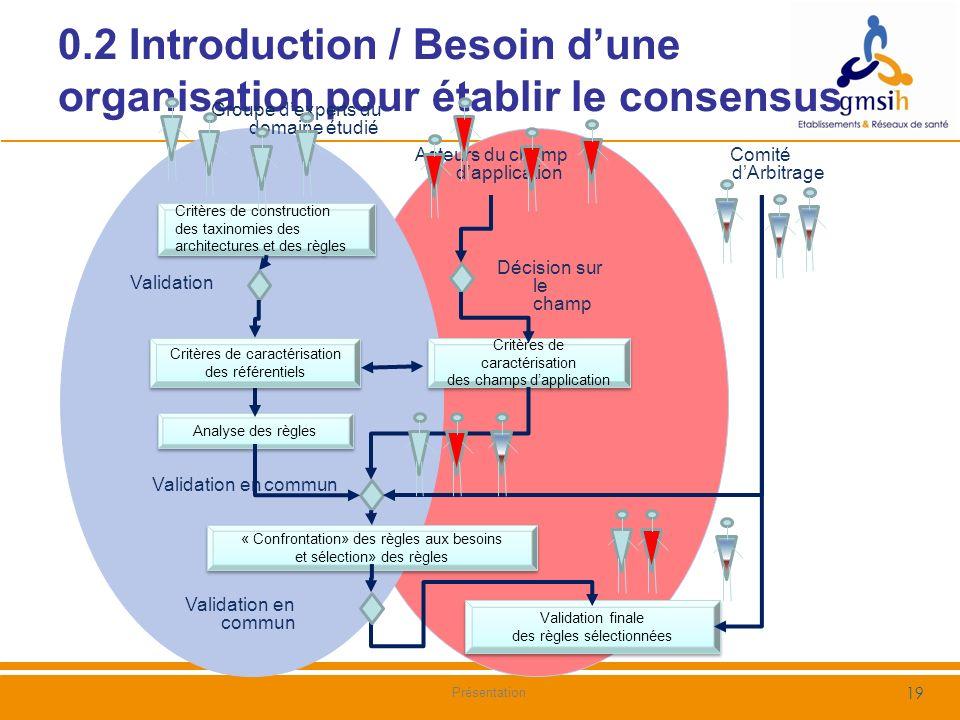 0.2 Introduction / Besoin d'une organisation pour établir le consensus