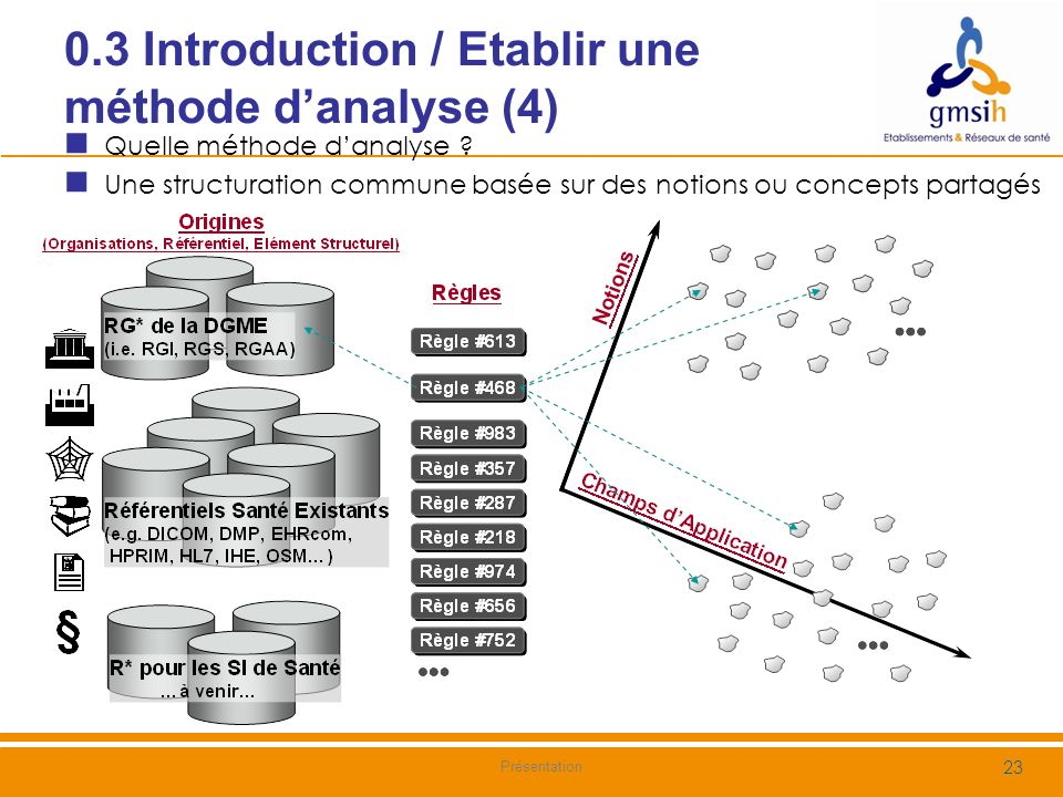 0.3 Introduction / Etablir une méthode d'analyse (4)