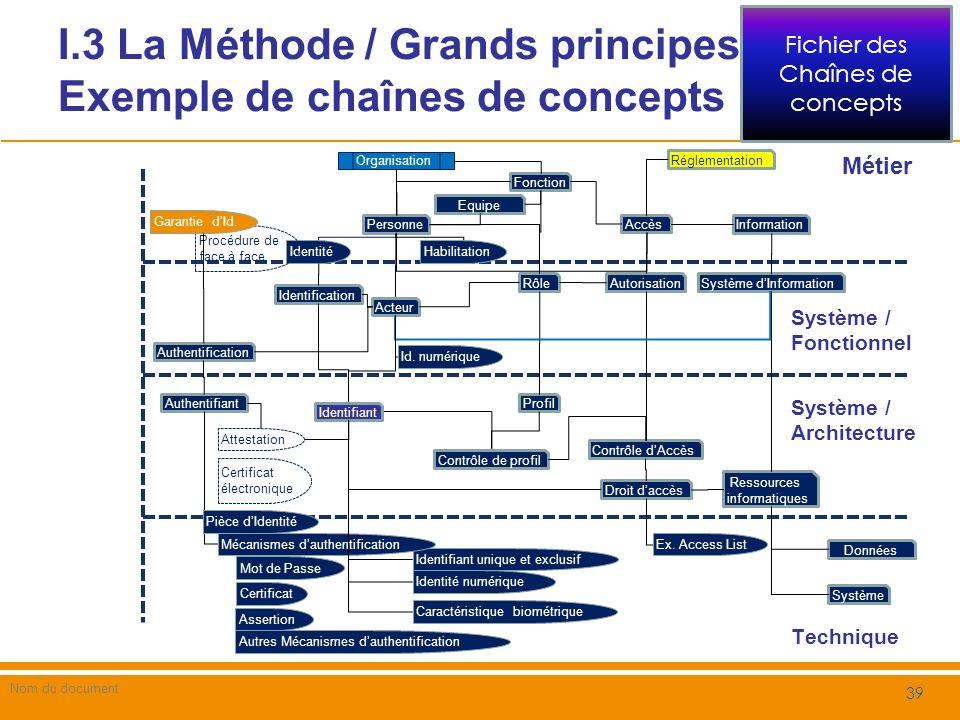 I.3 La Méthode / Grands principes/ Exemple de chaînes de concepts