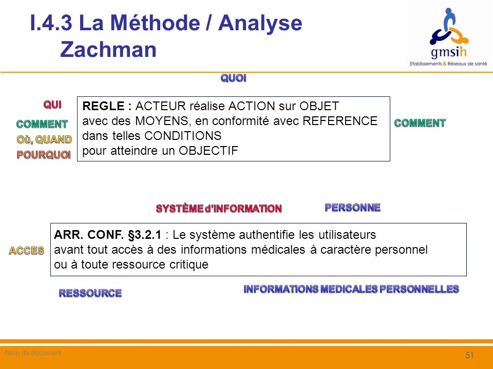 I.4.3 La Méthode / Analyse Zachman
