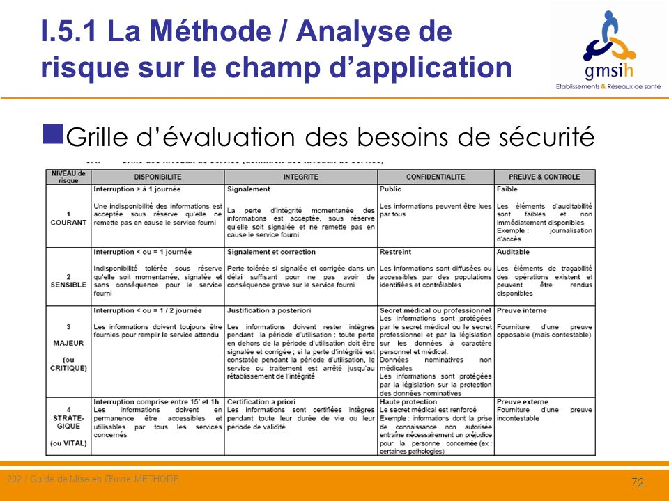 Guide de mise en uvre de la m thode introduction ppt - Grille d evaluation des risques psychosociaux ...