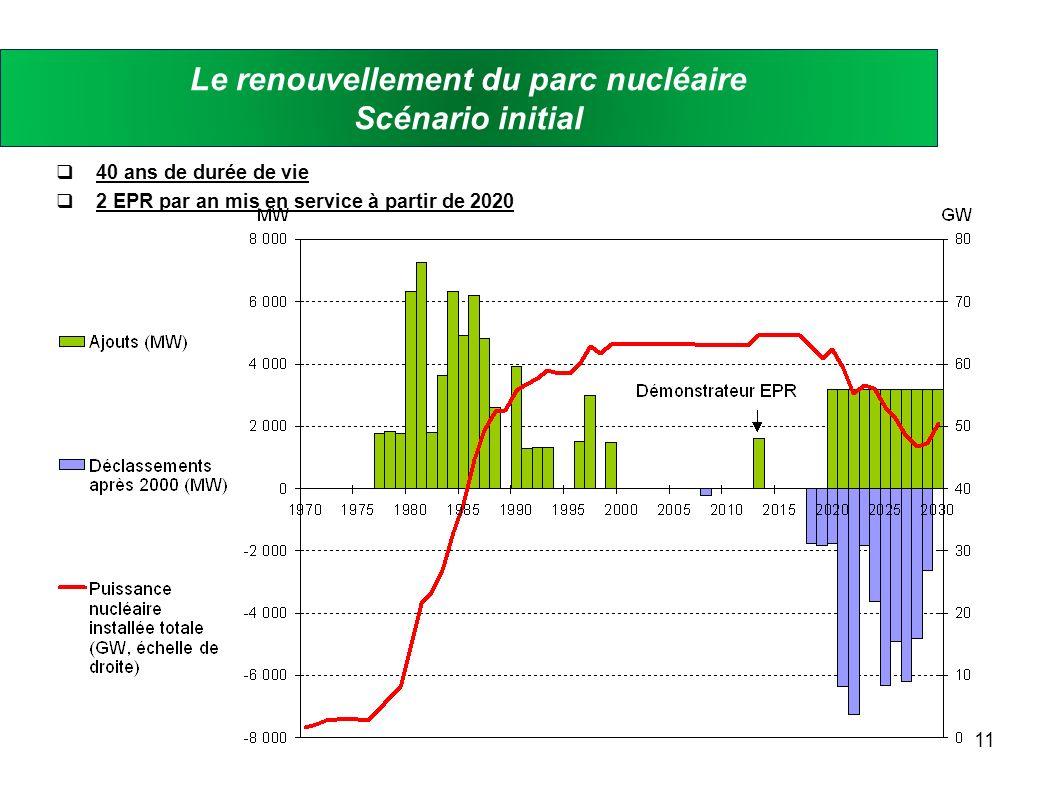 Le renouvellement du parc nucléaire Scénario initial