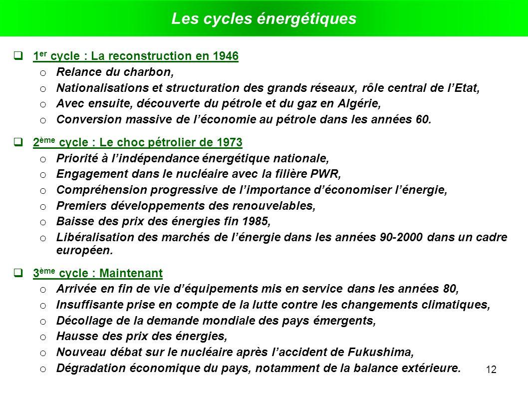 Les cycles énergétiques