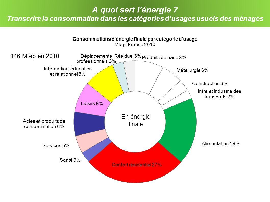A quoi sert l'énergie Transcrire la consommation dans les catégories d'usages usuels des ménages