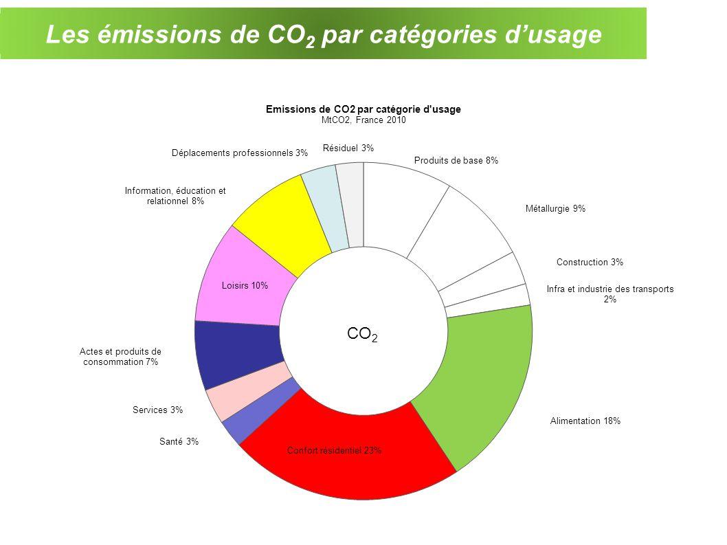 Les émissions de CO2 par catégories d'usage