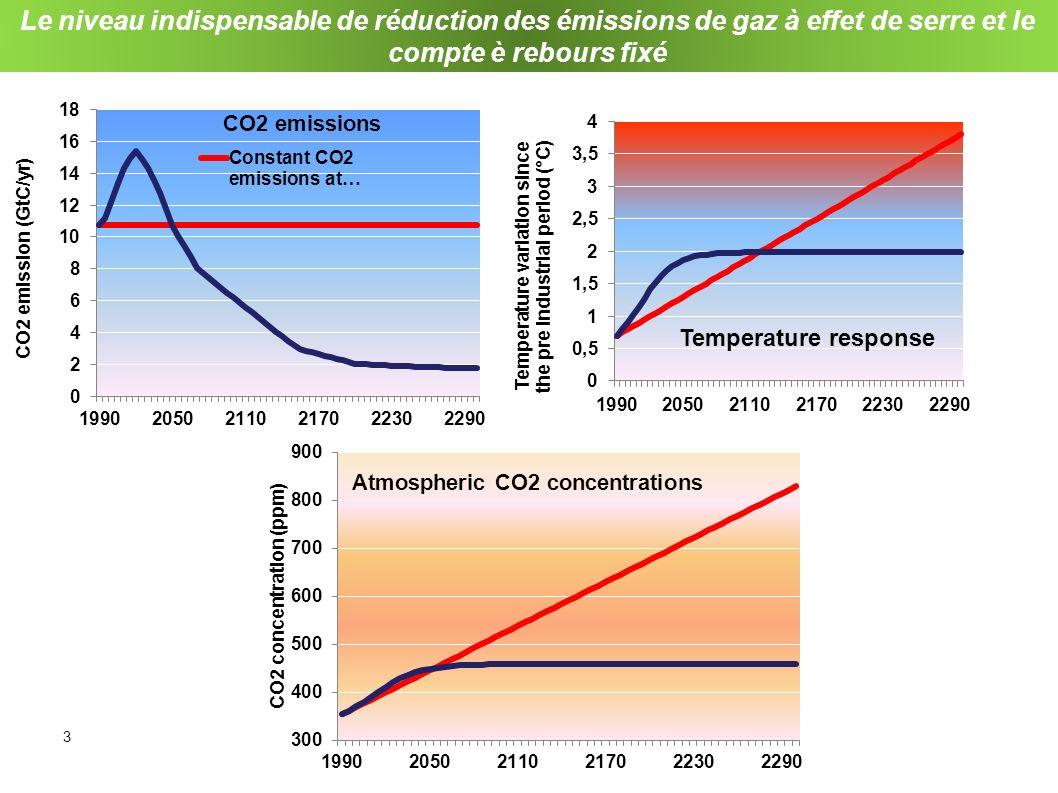 Le niveau indispensable de réduction des émissions de gaz à effet de serre et le compte è rebours fixé