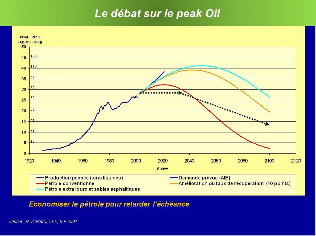 Le débat sur le peak Oil