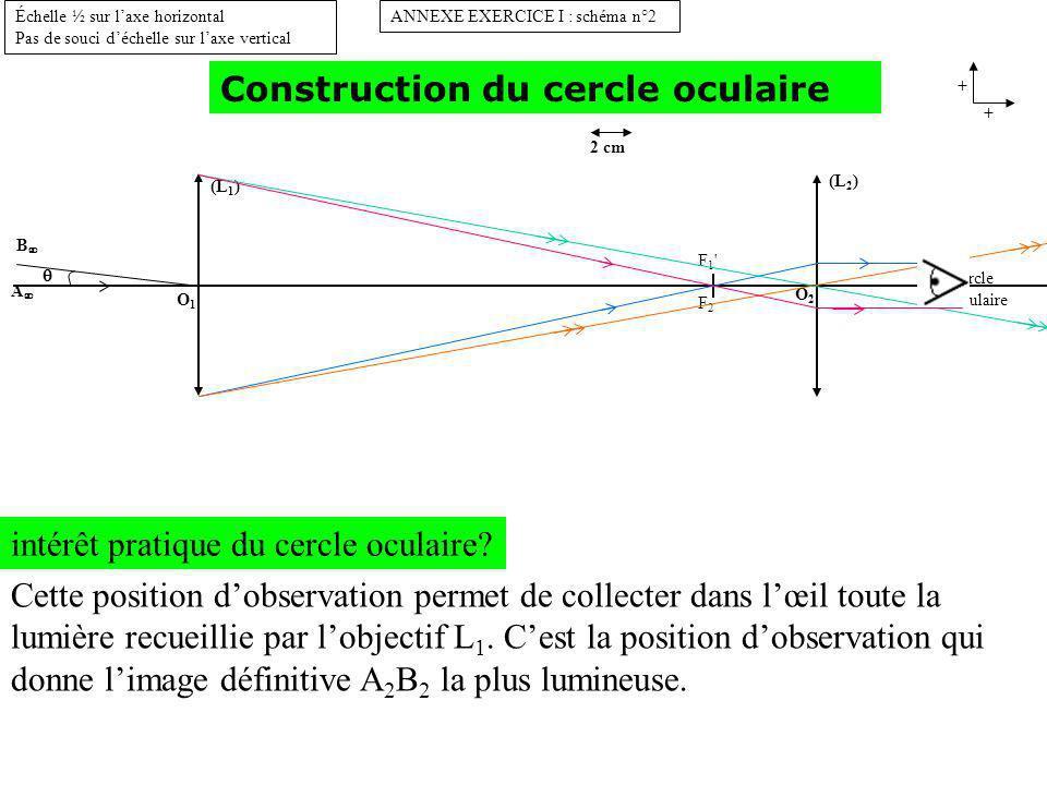 Construction du cercle oculaire