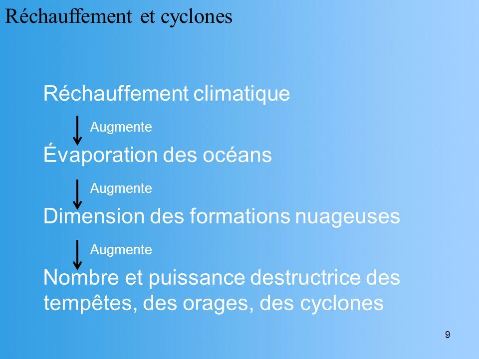 Réchauffement et cyclones