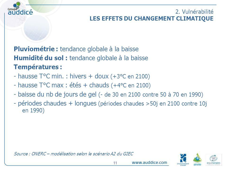 2. Vulnérabilité LES EFFETS DU CHANGEMENT CLIMATIQUE