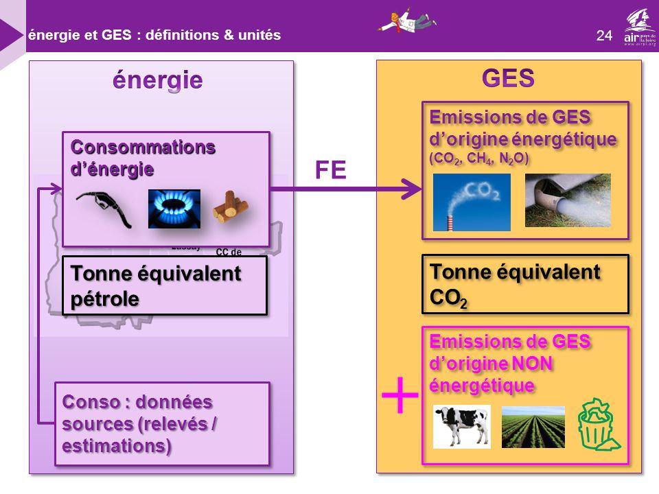 énergie GES FE Tonne équivalent pétrole Tonne équivalent CO2