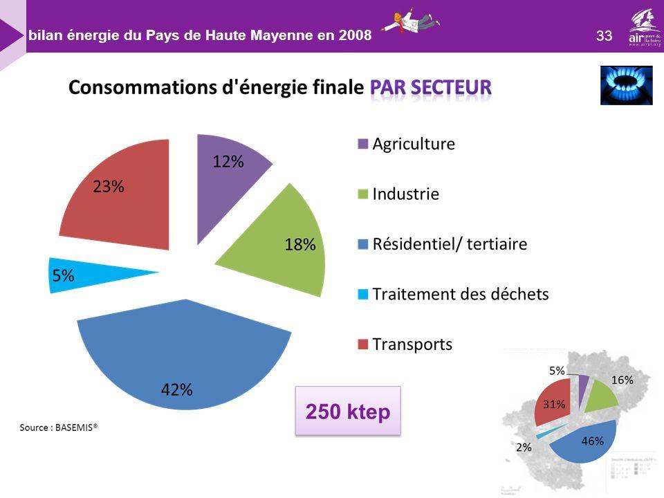 bilan énergie du Pays de Haute Mayenne en 2008