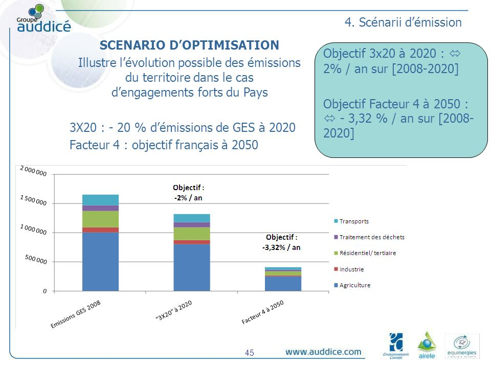 SCENARIO D'OPTIMISATION